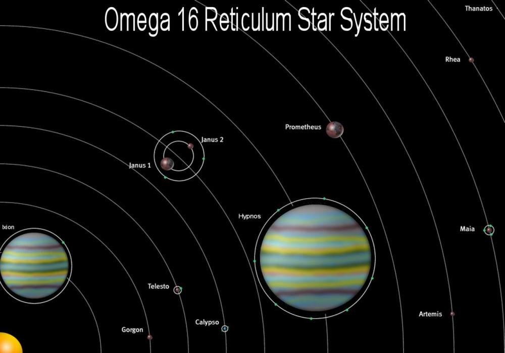 Solar system - EntropiaPlanets Wiki